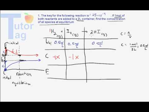 Equilibrium Expressions  Using An Ice Table Example Problem  Youtube