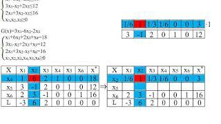 Простая задача линейного программирования №1. Симплекс-метод для поиска минимума.