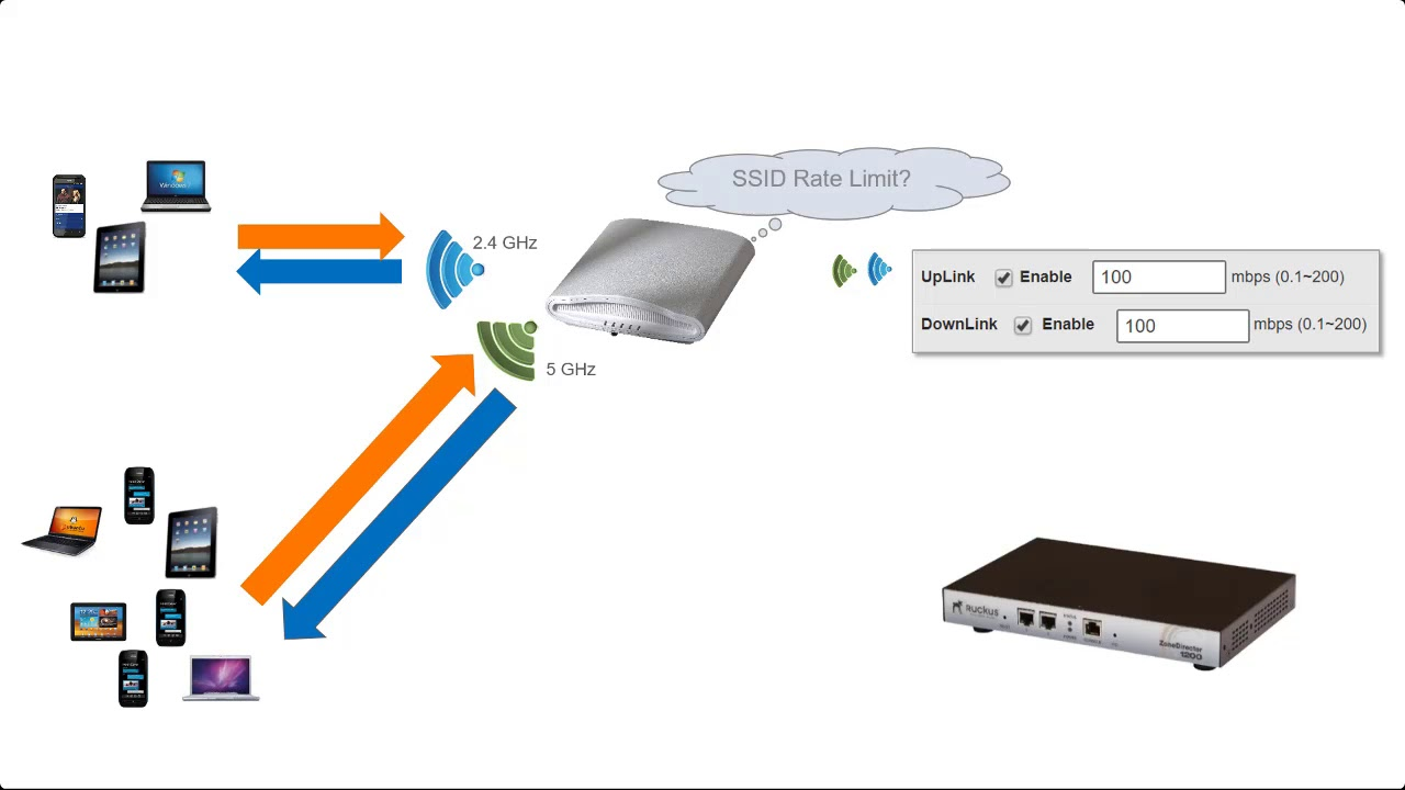 WLAN Advanced Options Part 1on ZoneDirector Version 10