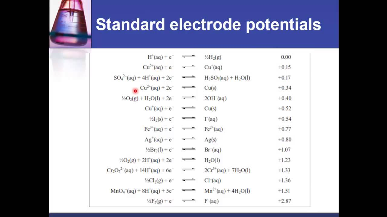 19 1 4 Predict Whether A Reaction Will Be Spontaneous Using Standard Electrode Potential Values