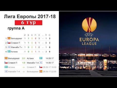 Футбол. Лига Европы 2017/2018. Результаты 6 тура, Таблица.