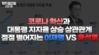 정치클리핑 251회 - 코로나 확산과 대통령 지지율 상…