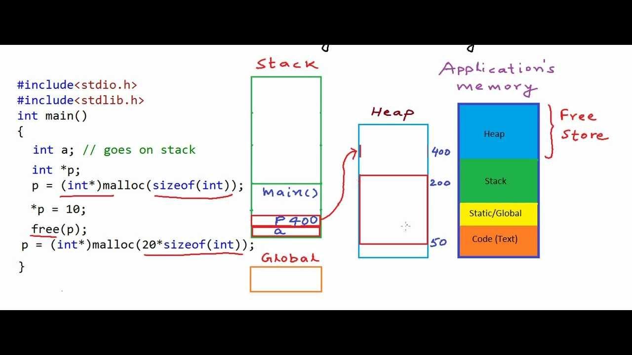 Stack Diagram Virtual Environment 1992 Honda Accord Radio Wiring Pointers And Dynamic Memory Vs Heap Youtube