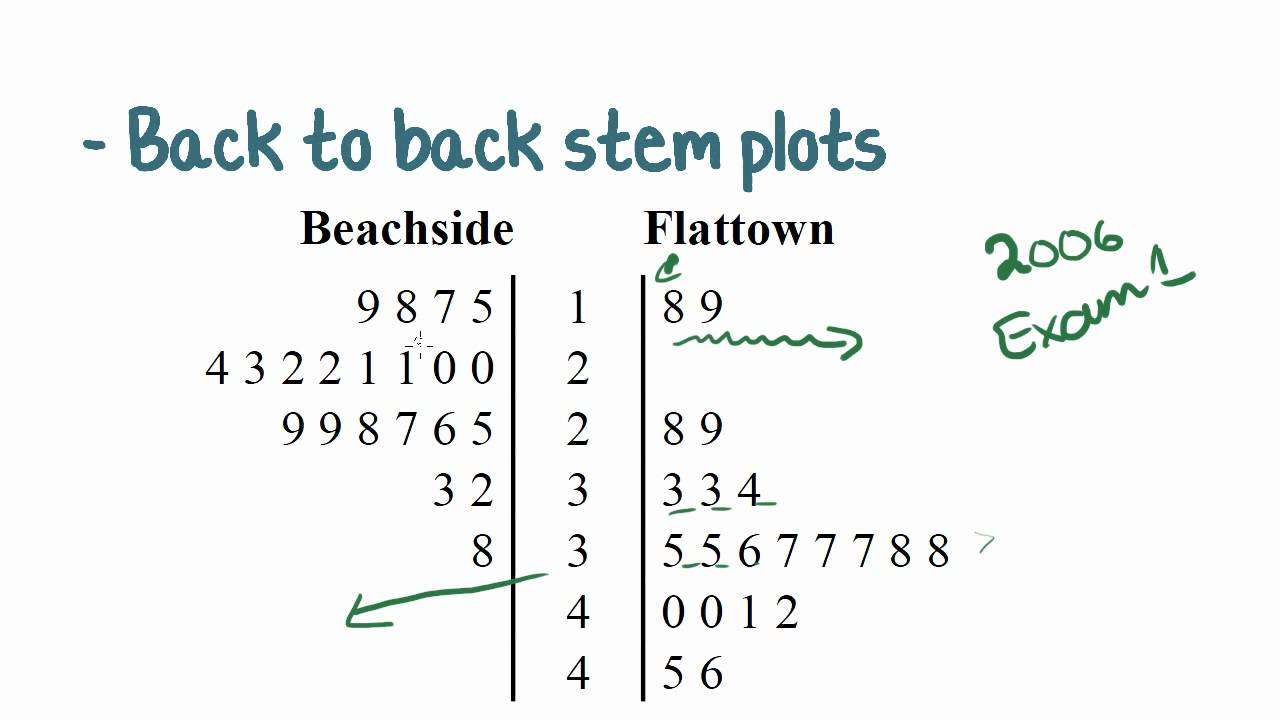 Maths tutorial back to back stem plots statistics youtube ccuart Gallery
