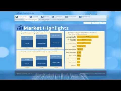 Interactive Market Intelligence Demo