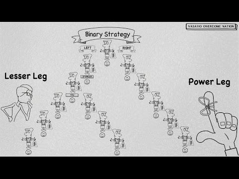 Network Marketing Binary Strategy