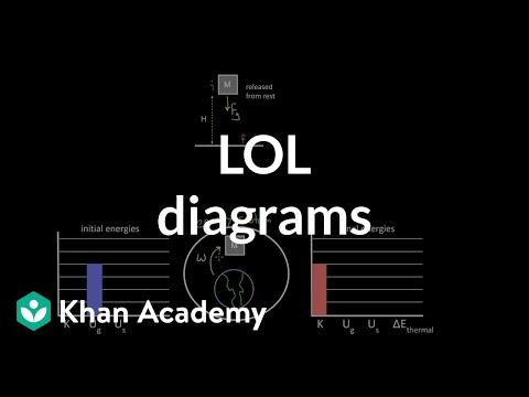 LOL diagrams | Work and energy | Physics | Khan Academy