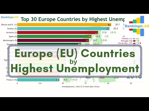Top 30 Europe (EU), Central Asia Countries With Highest Unemployment Rate (1991-2018) Ranking [4K]