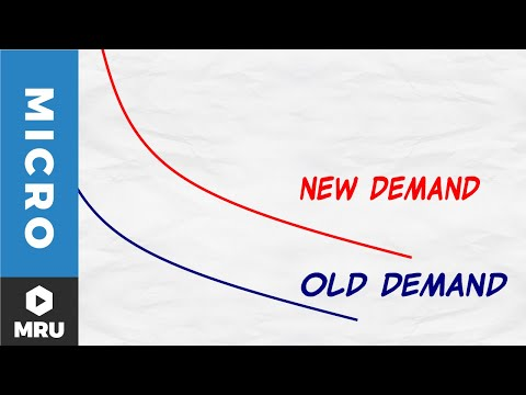 The Demand Curve Shifts