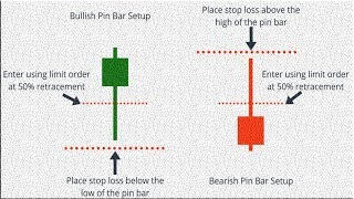 Pin bar forex trading strategy 2019|How to Trade Reversals with Pin Bars