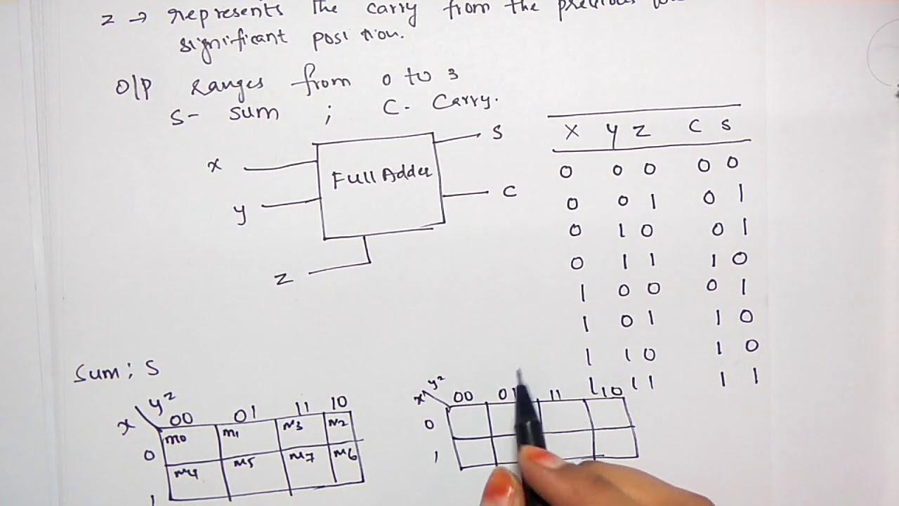 Full Adder Circuit Diagram Stld Youtube Logic
