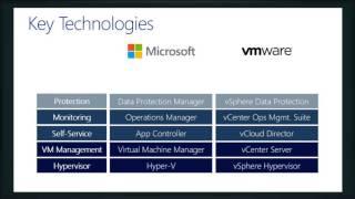 Introduction to Hyper-V Server 2012 R2