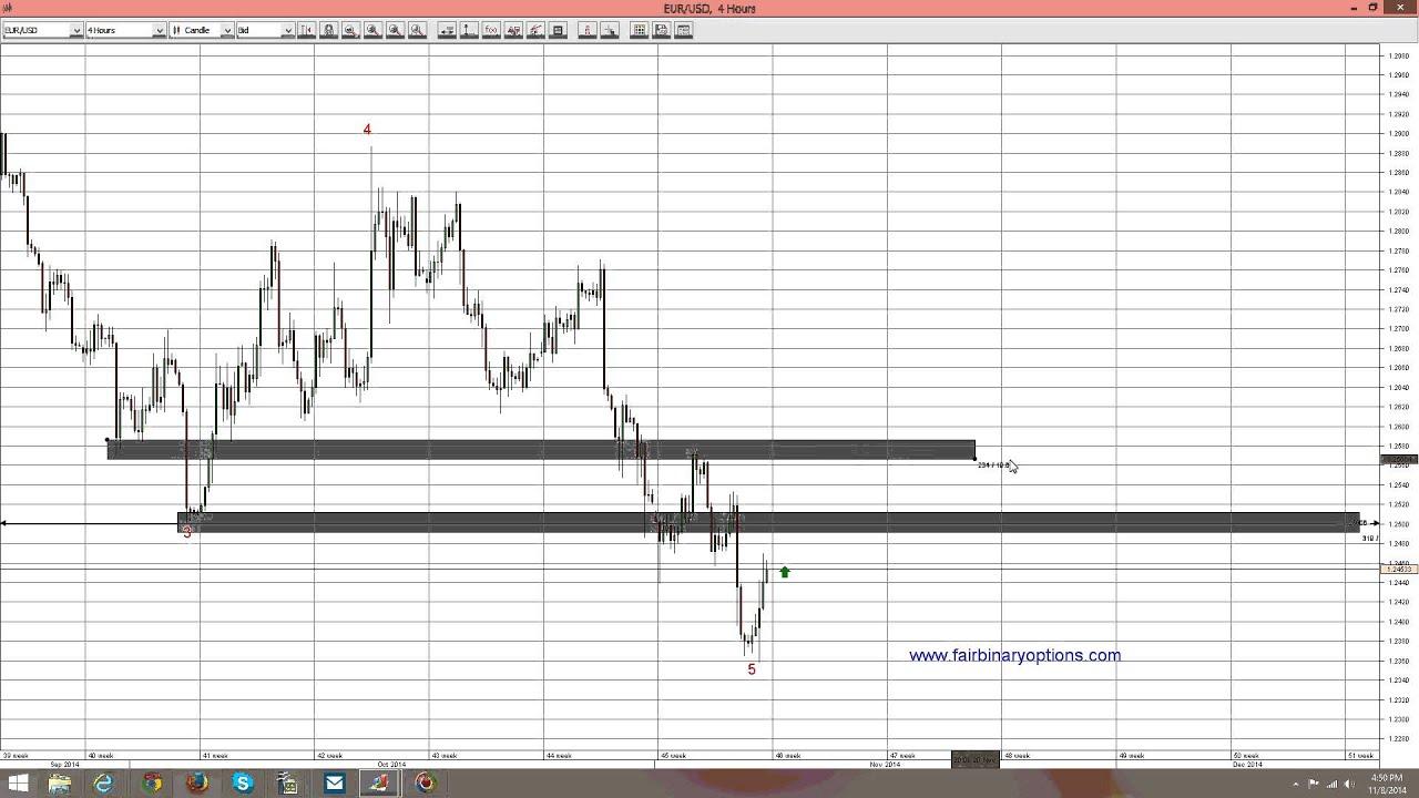 Binary options trading plan