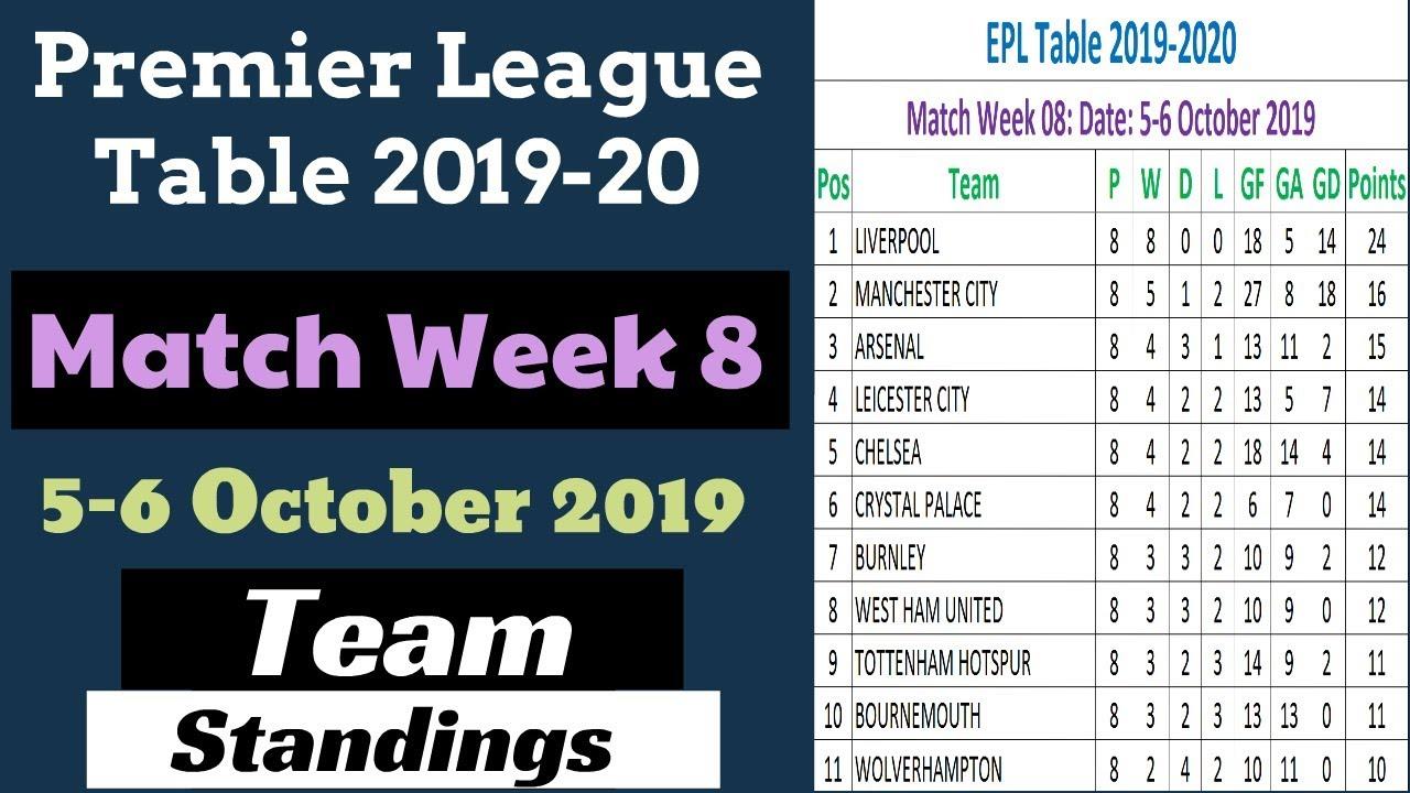 EPL Points Table Matchweek 8. English Premier League 2019 ...