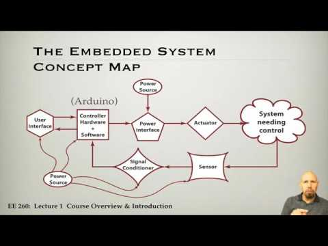 1  Introduction to Embedded Systems