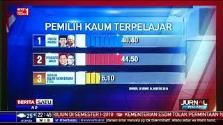 Survei LSI: Duet Jokowi-Ma'ruf Capai Magic Number