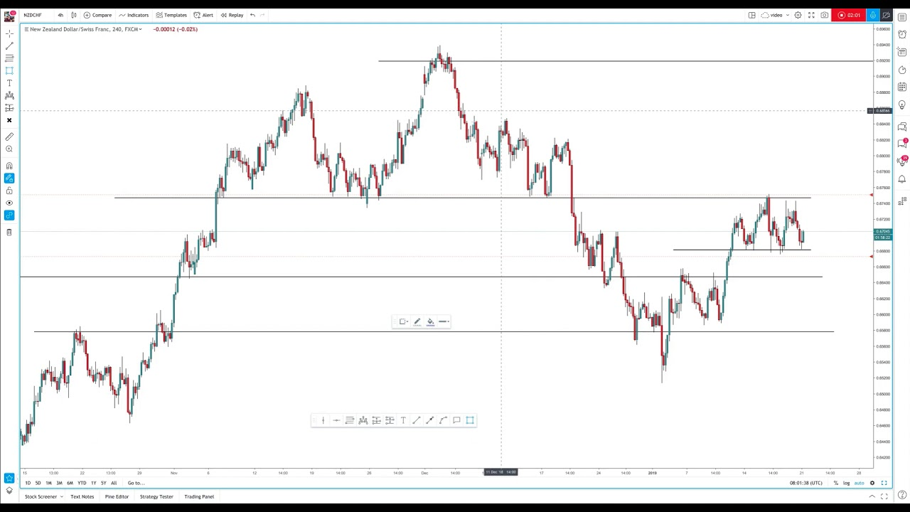 Top down analysis forex