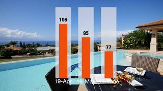 Hawaii Luxury Real Estate Report Q2-2019, Elite Pacific Properties