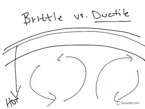 Physical Geology: Structure, Brittle v ductile