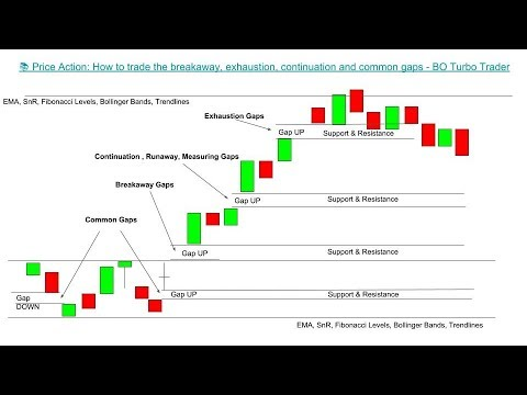 📚 Price Action: How to trade gaps successfully, exhaustion, continuation, common and breakaway gap