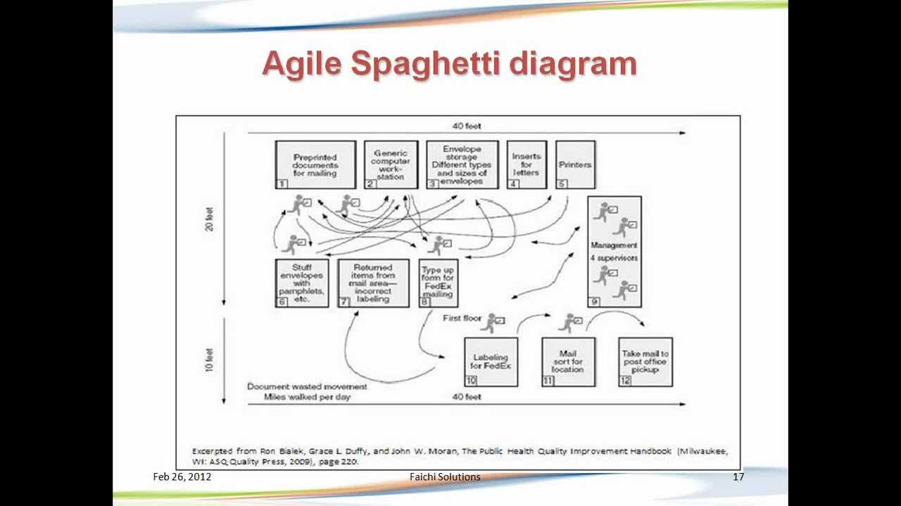 Agile spaghetti diagram youtube ccuart