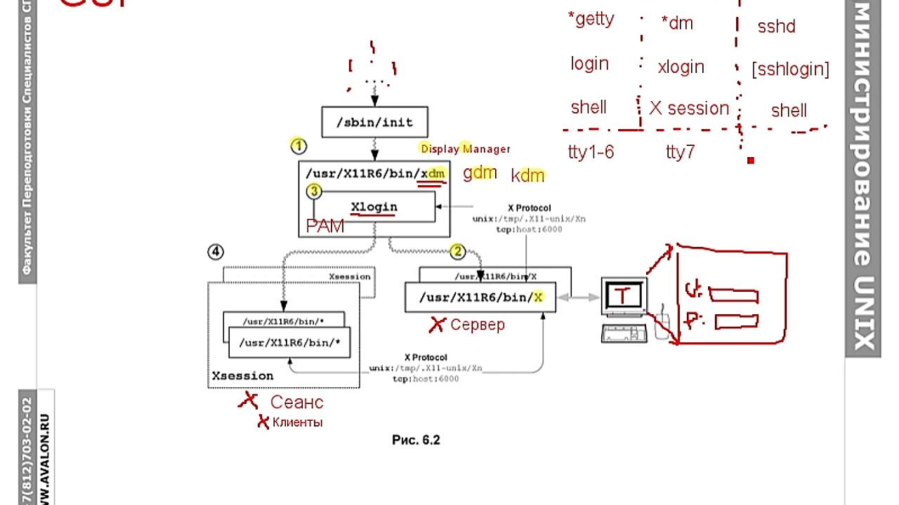 Администрирование Linux, часть 3.1.2: Графический вход в систему и служба имен NSS