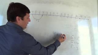 Математика 5 класс. 20 сентября. Итоговая самостоятельная работа по теме координатный луч