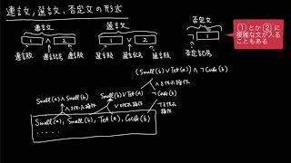 連言文、選言文、否定文の形式