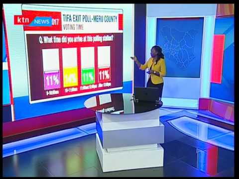 Election results: Meru County voting process analysis