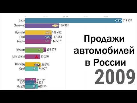Топ самых продаваемых марок автомобилей в России