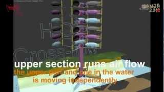 H2O2 Cross-Flow turbine