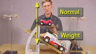 Forces Acting on an Object in Equilibrium, Part 1