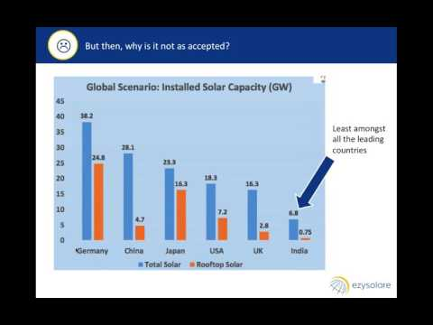 Ezysolare Webinar : HOW TO SELL SOLAR
