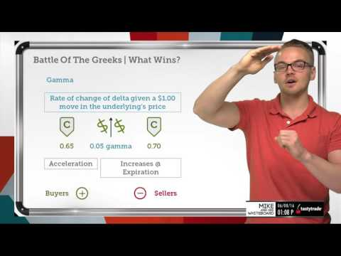 4 Most Important Stock Option Greeks | Options Trading Concepts