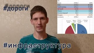 видео Бюджетные субсидии как один из факторов развития приоритетных отраслей российской экономики (Кулиев Т.Ш.)