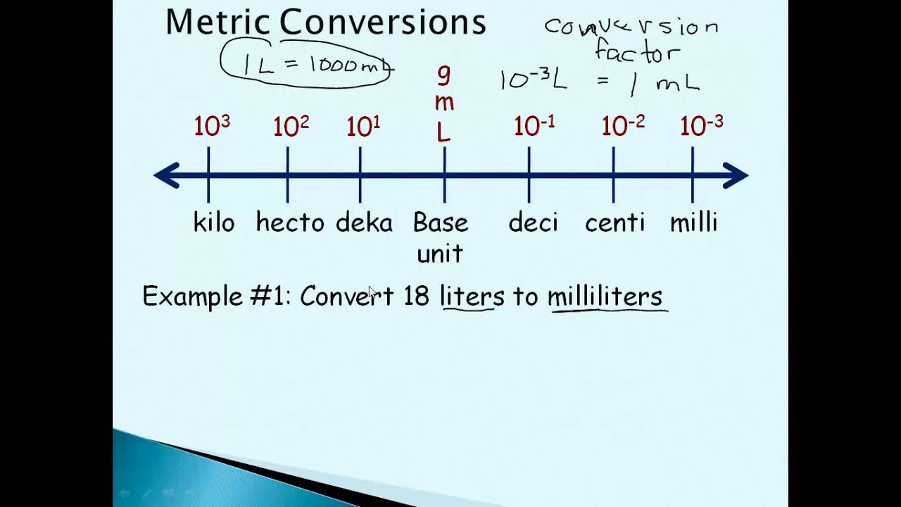 Chemistry Metric System and Conversions - YouTube