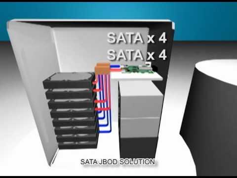 HighPoint SAS/SATA JBOD Solution - YouTube