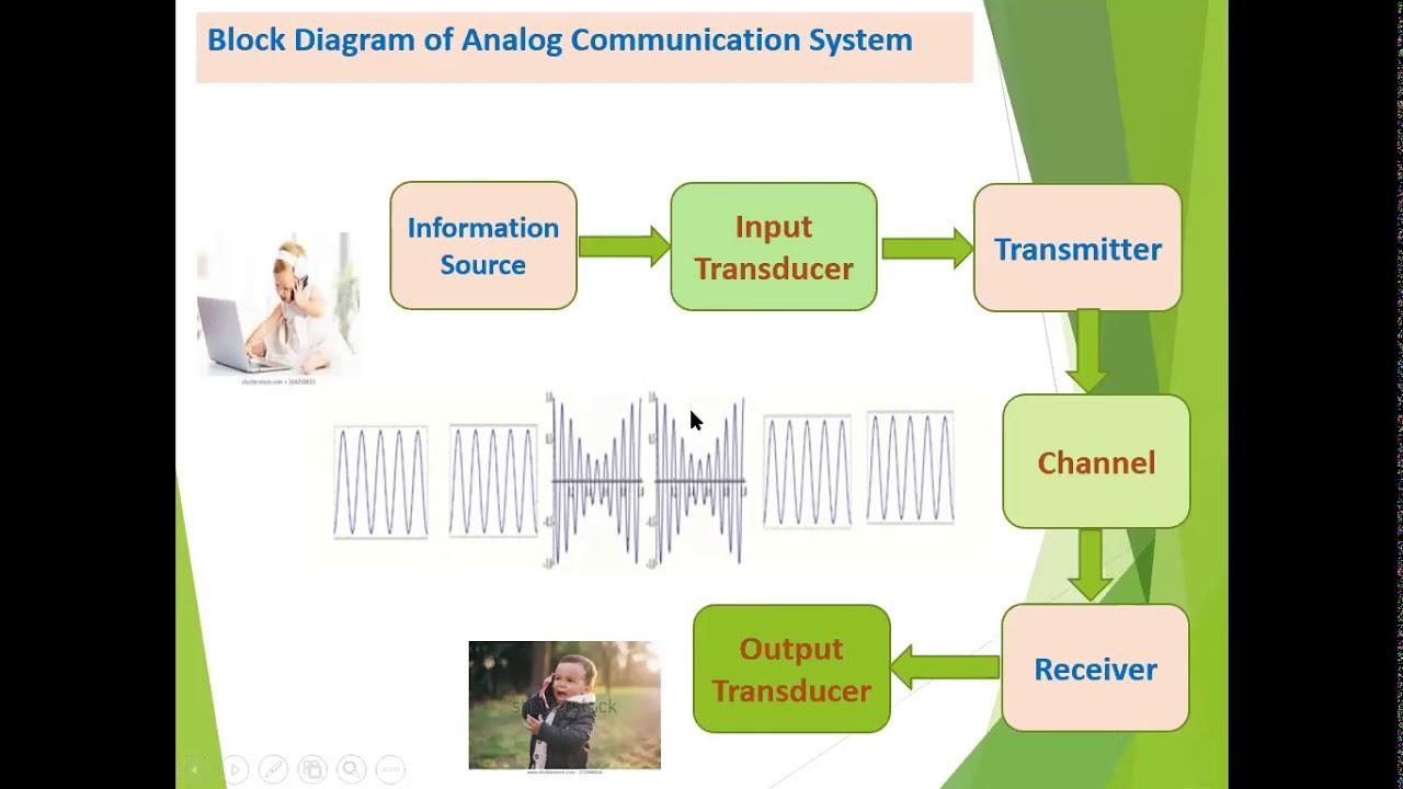 Block Diagram Description Of Digital Communication System