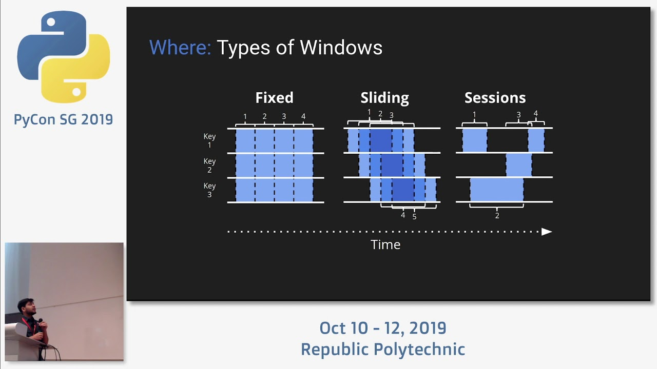 Image from Stream Processing Fundamentals with Apache Beam - PyCon SG 2019
