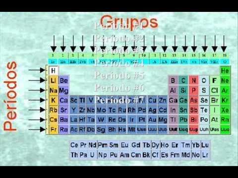 Tabla periodica la tabla periodica urtaz Images