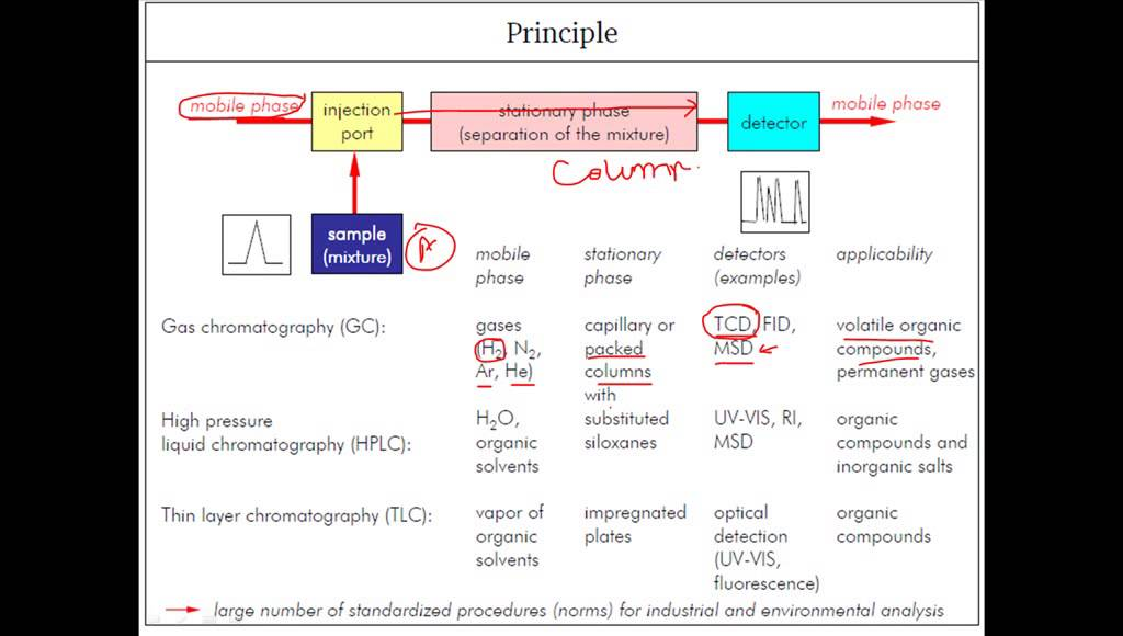 Components Of Chromatgraphy Youtube