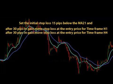MA9 cross MA21 & ADX Swing Trend Following Forex Trading Strategy