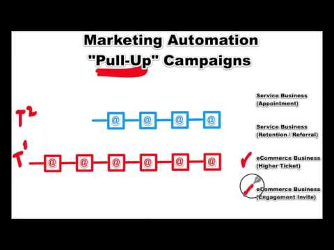 """Optimize Conversions with Marketing Automation """"Pull-Up"""" Campaigns"""