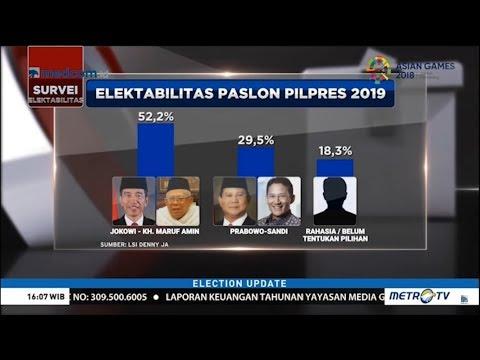 Surrvei Terbaru : Elektabilitas Jokowi-Ma'ruf Amin Unggul Telak Mp3