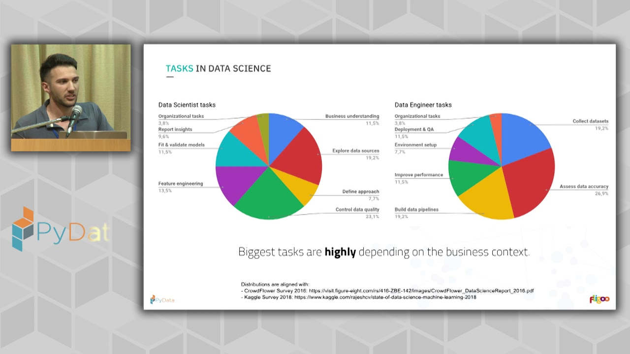 Image from Leandro Ferrado: Breaking the 80/20 dilemma in Data Science projects | PyData Córdoba