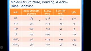chy 115 predicting acid base strength based on structure