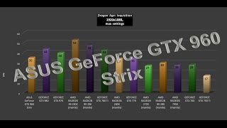asus geforce gtx 960 strix video benchmarks game tests review