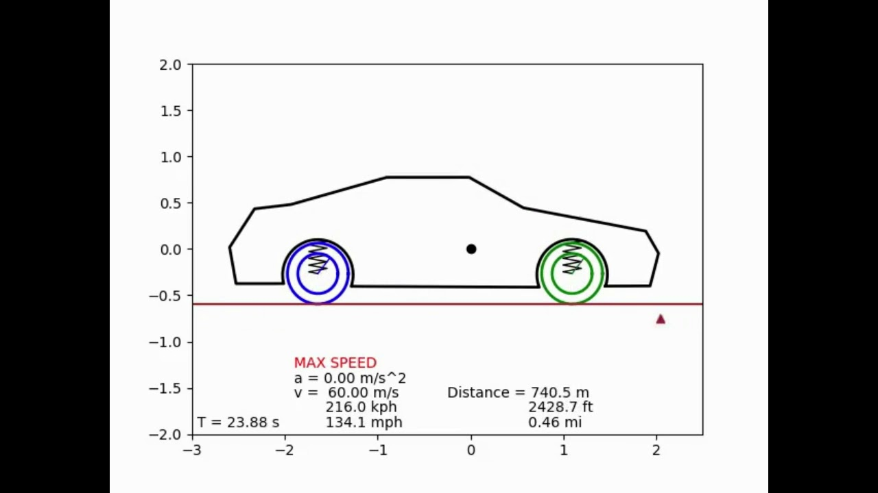 Numerical approach to studying vehicle dynamics with a half