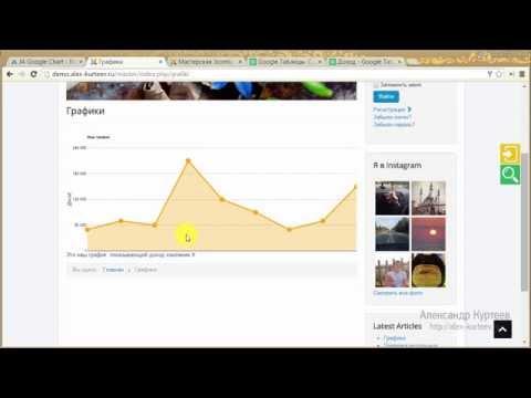 [Мастерская Joomla 9] Вставляем графики в Joomla