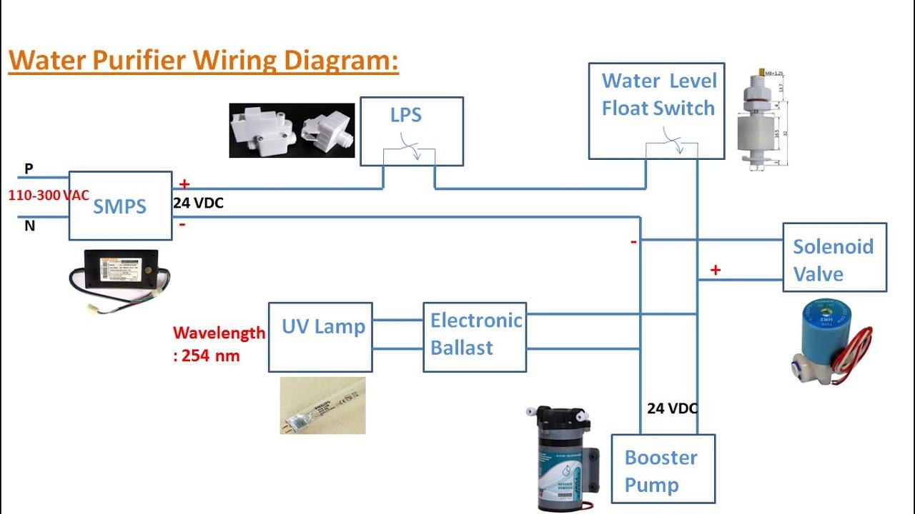 Ro  Uv Water Purifier Working Basics
